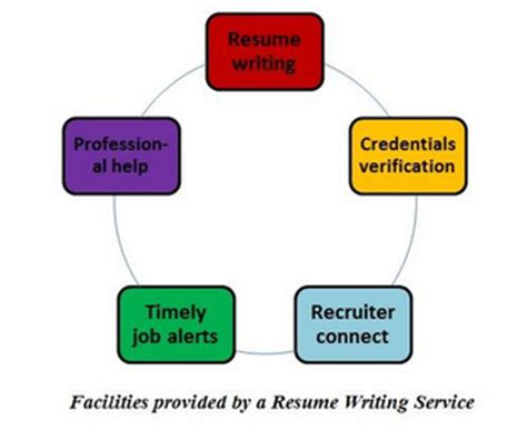 How to handle short-term jobs in your resume work history